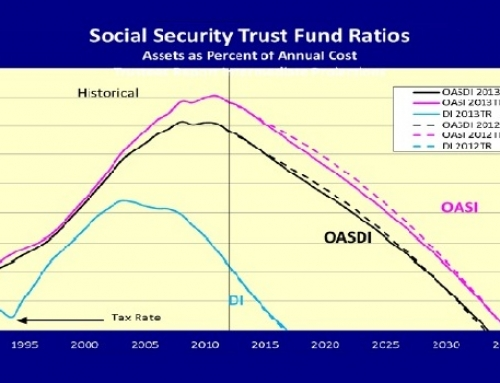 Social Security depletion year stays the same